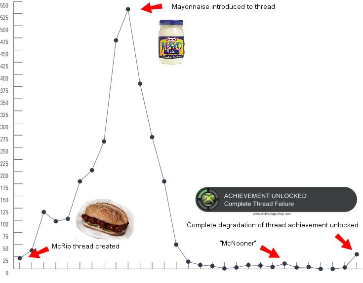McRib Failure Chart